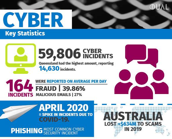 DUAL-AUS-Cyber-Key-Statistics-09-20