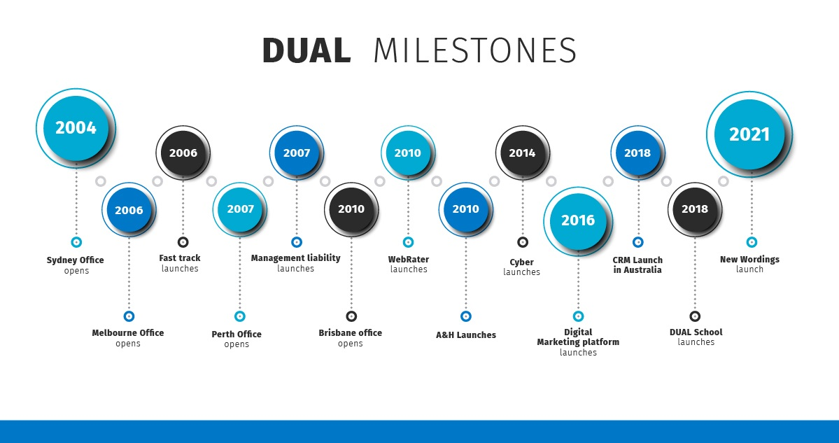 DUAL-AU-Timeline-0521 (003)
